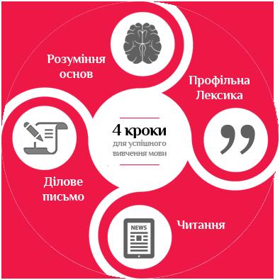 4 кроки для успішного вивчення мови